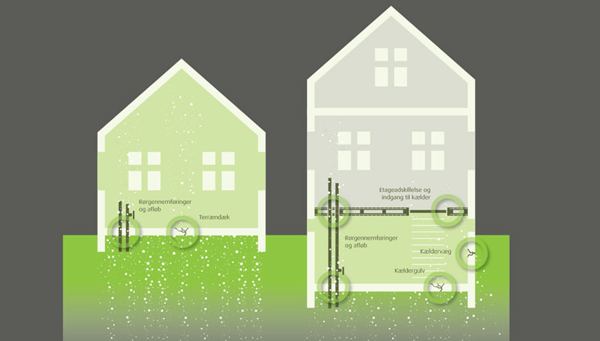 Radonsikring af eksisterende byggeri